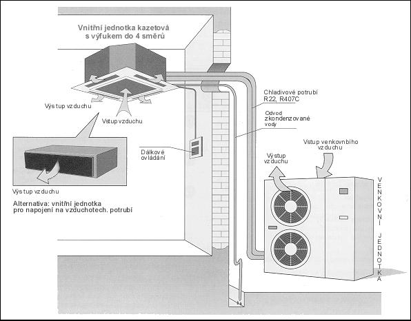 schema-klimatizace